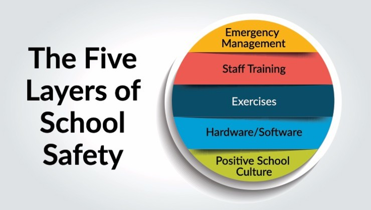 The five layers of School Safety